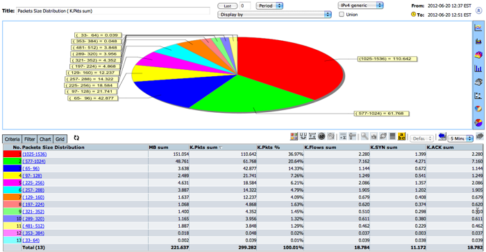 FlowAnalytics: Packet Size Distribution Analysis - NetFlow Auditor ...